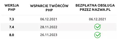 Wsparcie iobsługa wersji PHP | nazwa.pl