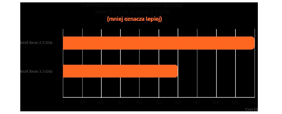 Porównanie czasu wykonywania operacji naserwerach VPS nazwa.pl woparciu oprocesor Intel Xeon 2.2 GHz vs Intel Xeon 3.3 GHz